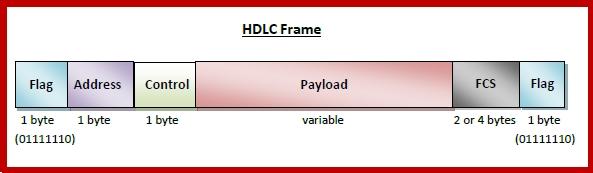 HDLC प्रोटोकॉल क्या है और यह कैसे काम करता है?